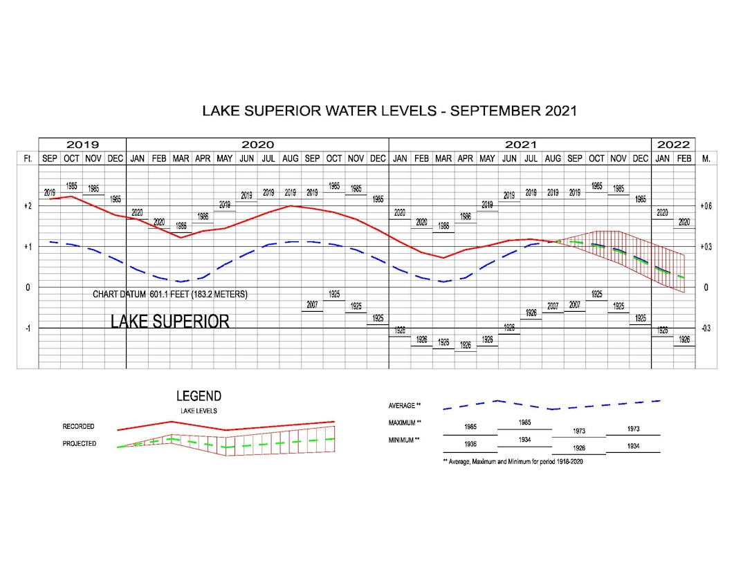 Lake Superior Water Levels as of September 2021.
