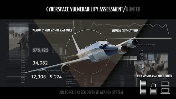 Graphic showing RC-135 aircraft, two images of Airmen performing the mission, lists three missions of squadron, and various stats representing a cyberspace vulnerability assessment.