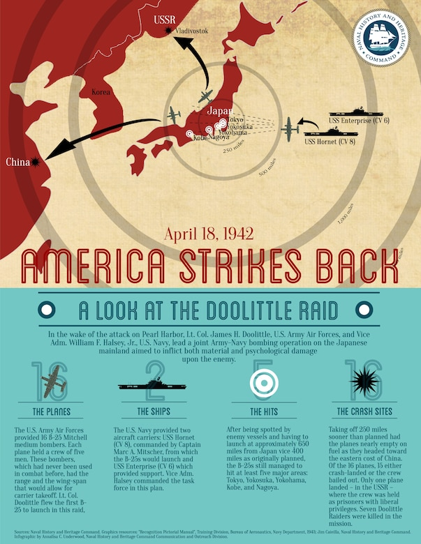 This infographic shares the history of the Doolittle Raid – how America struck back after Pearl Harbor.