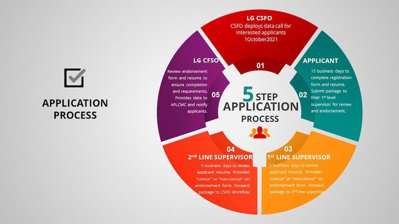 ccPEP Application Process