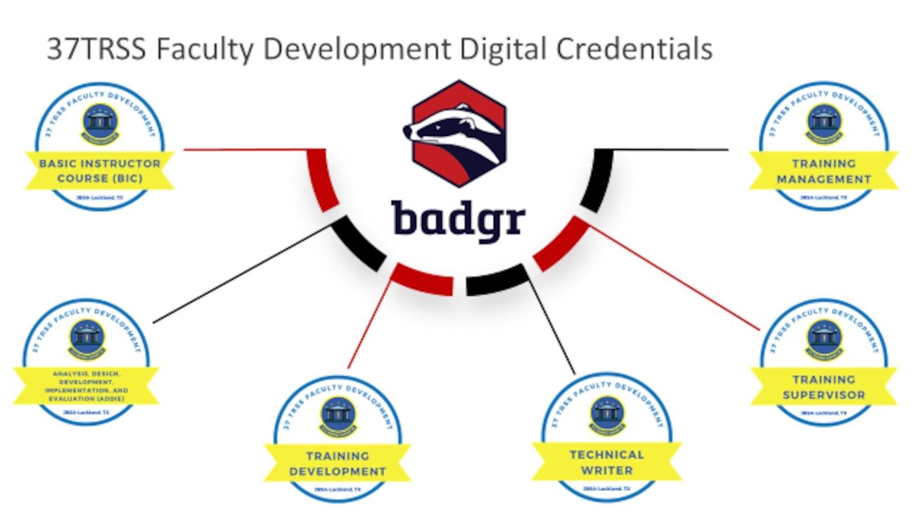 Outline of digital credentials