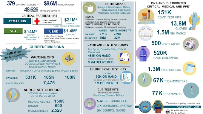 DLA Distribution ongoing COVID-19 support inforgraphic