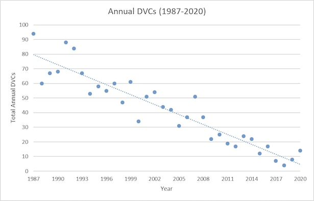 Deer vehicle collision, or DVC, data has been collected on Arnold Air Force Base since 1987. While the risk has declined significantly over the years, based on this analysis using linear regression, the hazard of driving on roads in the presence of deer still remains. (Graphic contributed)