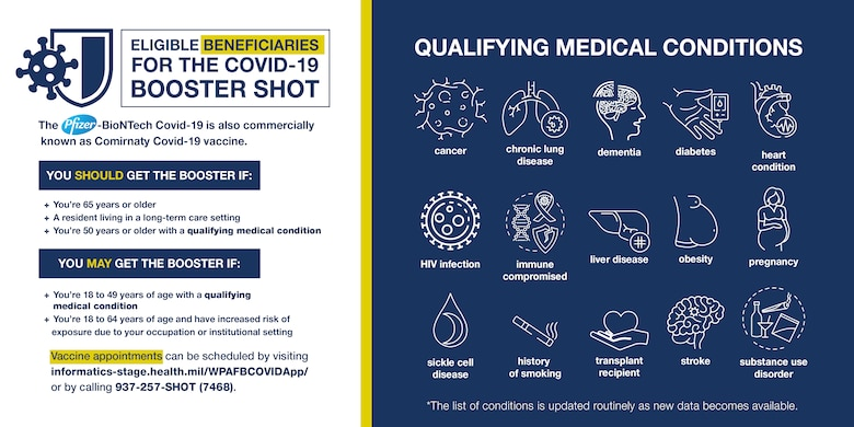 Wright-Patterson Medical Center will begin administering the single Pfizer-BioNTech COVID-19 booster shot to eligible beneficiaries who completed the two-dose Pfizer vaccine series.