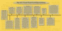 Coast Guard Quarantine Timeline 1796 through 1918